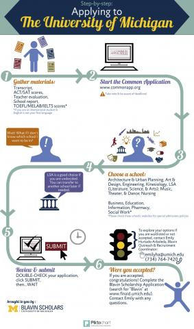Blavin Scholarship Application Process Infographic